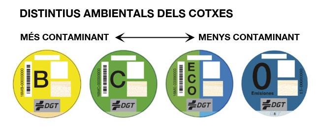 Distintius ambientals dels cotxes